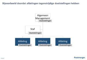 Ketenmanagement afdelingen doelstellingen