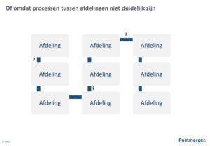 Ketenmanagement processen afdelingen
